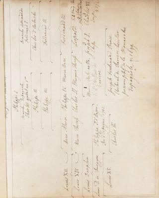 French Manuscript Account of English and European History, c.1783
